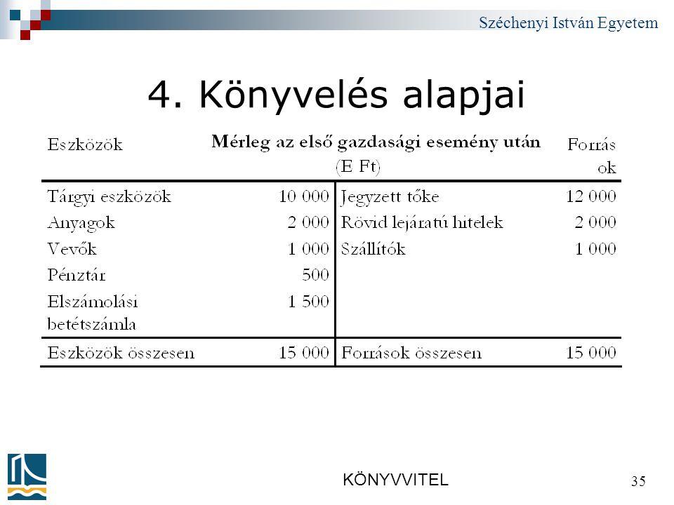 Széchenyi István Egyetem KÖNYVVITEL 35 4. Könyvelés alapjai