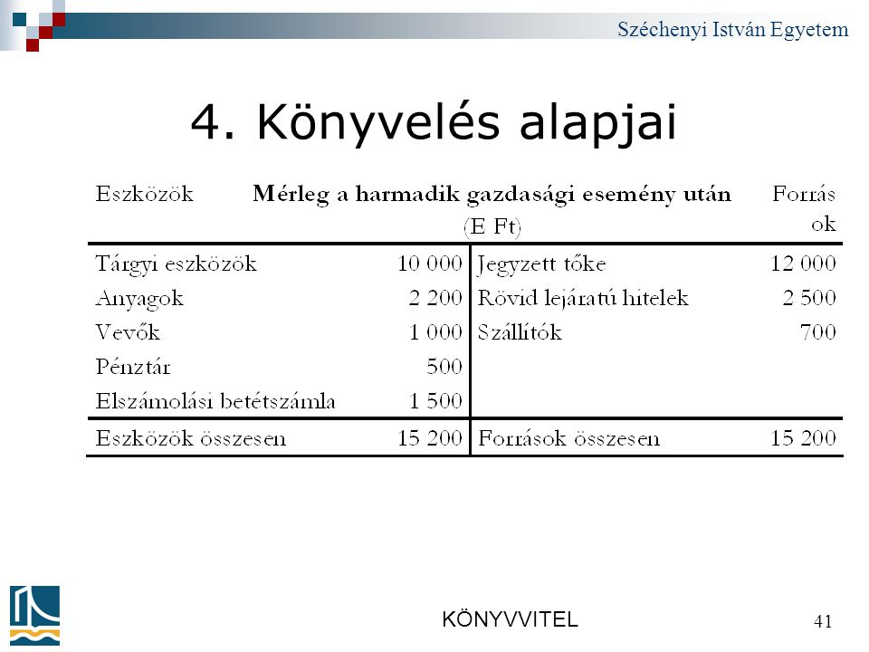 Széchenyi István Egyetem KÖNYVVITEL 41 4. Könyvelés alapjai