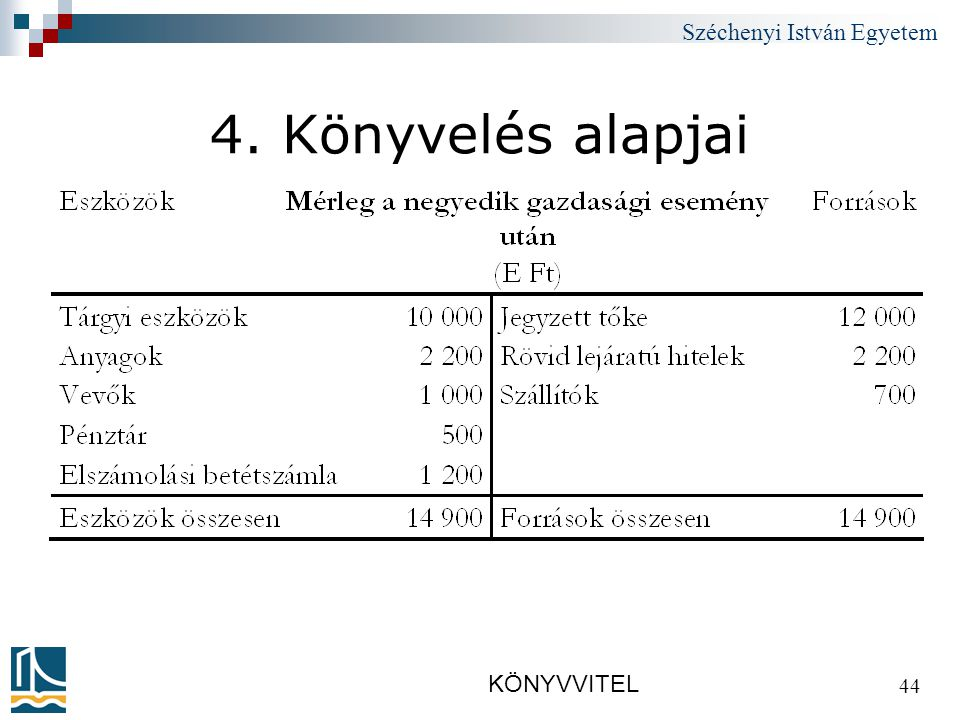 Széchenyi István Egyetem KÖNYVVITEL 44 4. Könyvelés alapjai