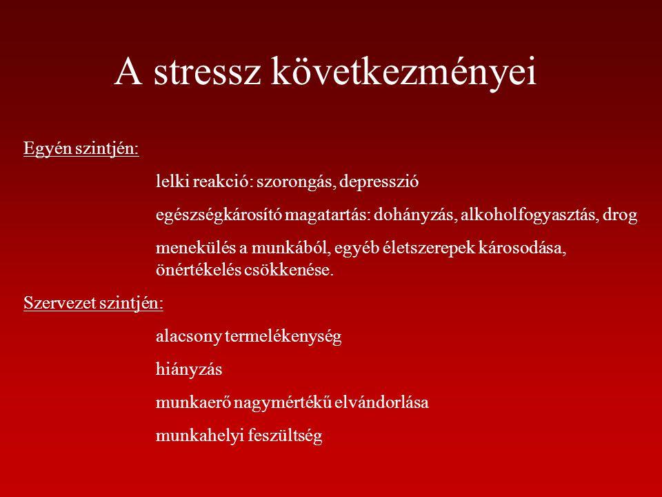 A stressz következményei Egyén szintjén: lelki reakció: szorongás, depresszió egészségkárosító magatartás: dohányzás, alkoholfogyasztás, drog menekülé