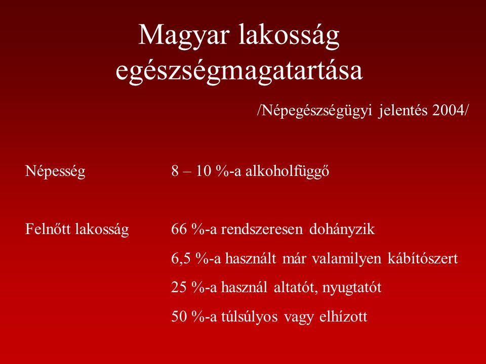 Magyar lakosság egészségmagatartása /Népegészségügyi jelentés 2004/ Népesség8 – 10 %-a alkoholfüggő Felnőtt lakosság66 %-a rendszeresen dohányzik 6,5