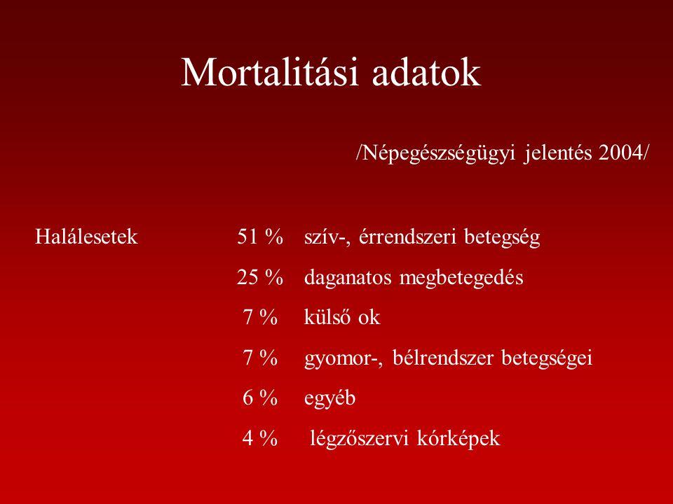 Mortalitási adatok /Népegészségügyi jelentés 2004/ Halálesetek51 %szív-, érrendszeri betegség 25 %daganatos megbetegedés 7 %külső ok 7 %gyomor-, bélre