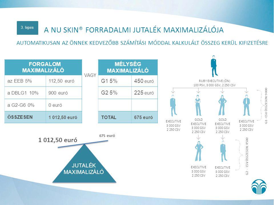 VAGY 1 012,50 euró 675 euró A NU SKIN® FORRADALMI JUTALÉK MAXIMALIZÁLÓJA AUTOMATIKUSAN AZ ÖNNEK KEDVEZŐBB SZÁMÍTÁSI MÓDDAL KALKULÁLT ÖSSZEG KERÜL KIFI