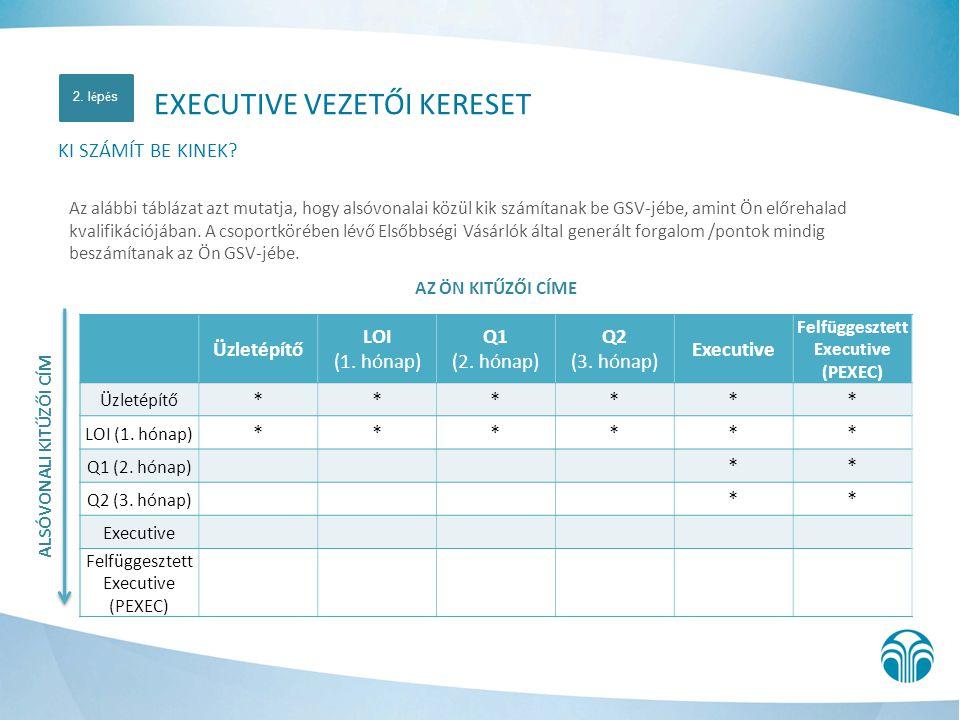 AZ ÖN KITŰZŐI CÍME Üzletépítő LOI (1. hónap) Q1 (2. hónap) Q2 (3. hónap) Executive Felfüggesztett Executive (PEXEC) Üzletépítő ****** LOI (1. hónap) *