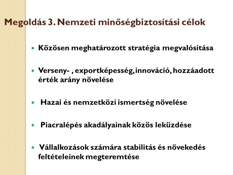 Megoldás 3. Nemzeti minőségbiztosítási célok Közösen meghatározott stratégia megvalósítása Verseny-, exportképesség, innováció, hozzáadott érték arány