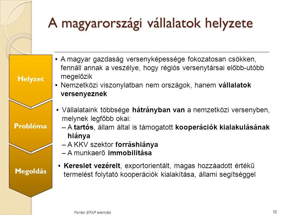 A magyarországi vállalatok helyzete 12 Forrás: EPAP elemzés ▪A magyar gazdaság versenyképessége fokozatosan csökken, fennáll annak a veszélye, hogy régiós versenytársai előbb-utóbb megelőzik ▪Nemzetközi viszonylatban nem országok, hanem vállalatok versenyeznek ▪Vállalataink többsége hátrányban van a nemzetközi versenyben, melynek legfőbb okai: –A tartós, állam által is támogatott kooperációk kialakulásának hiánya –A KKV szektor forráshiánya –A munkaerő immobilitása ▪Kereslet vezérelt, exportorientált, magas hozzáadott értékű termelést folytató kooperációk kialakítása, állami segítséggel Helyzet Probléma Megoldás