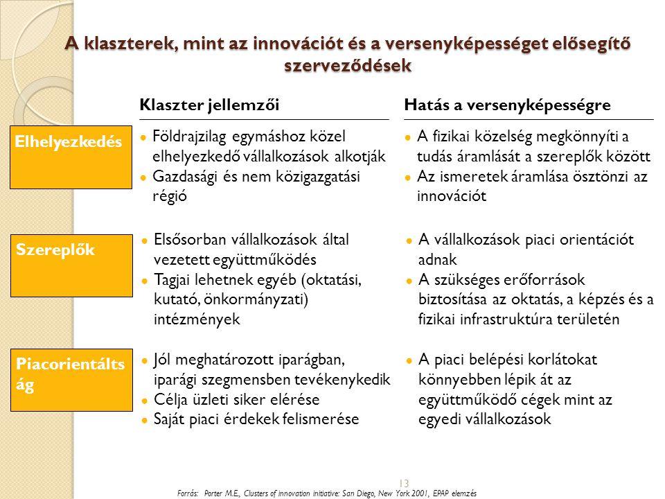 13 Forrás:Porter M.E., Clusters of innovation initiative: San Diego, New York 2001, EPAP elemzés A klaszterek, mint az innovációt és a versenyképesség