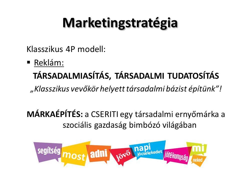 """Marketingstratégia Klasszikus 4P modell:  Reklám: TÁRSADALMIASÍTÁS, TÁRSADALMI TUDATOSÍTÁS """"Klasszikus vevőkör helyett társadalmi bázist építünk""""! MÁ"""