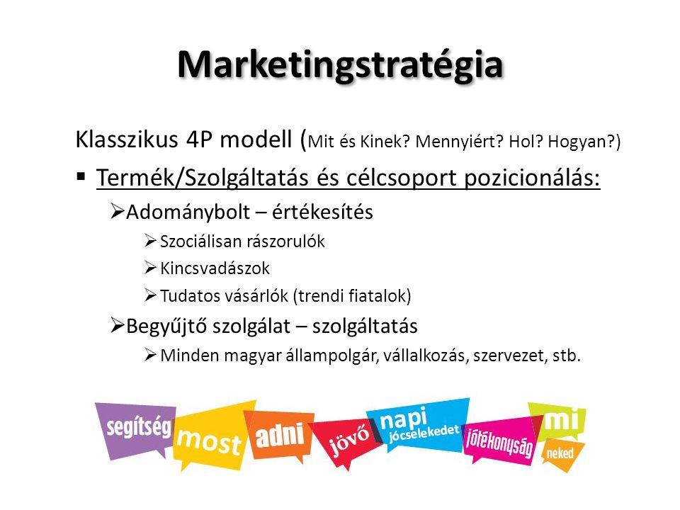 Marketingstratégia Klasszikus 4P modell:  Árpolitika:  Mindenkori használtcikk piac alatti árszínvonal  Korrekt, körültekintő árazás  Célcsoport szerinti árazás  Forgási sebesség figyelembe vétele  Alku készség