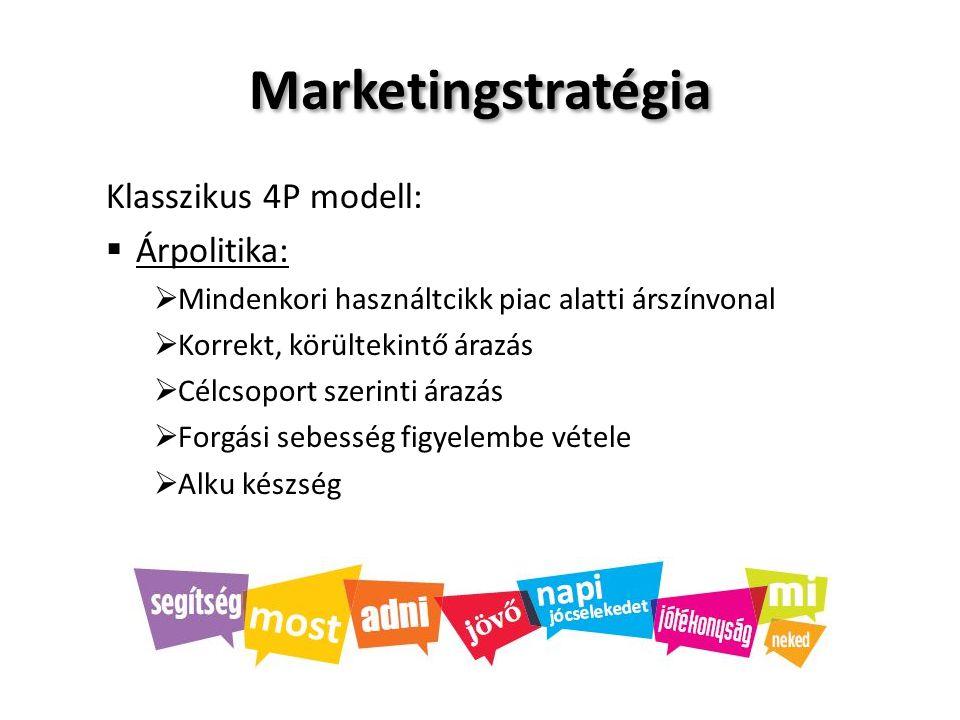 Marketingstratégia Klasszikus 4P modell:  Árpolitika:  Mindenkori használtcikk piac alatti árszínvonal  Korrekt, körültekintő árazás  Célcsoport s