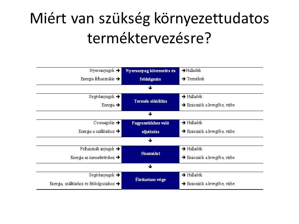 Szoftveres módszer A legelterjedtebben vizsgált hatáselemzési módszerek CML 96, CML 2001, EDIP 97, EDIP 2003, EPFL 2002+, TRACI, Ecoindicator 95 és 99… stb.