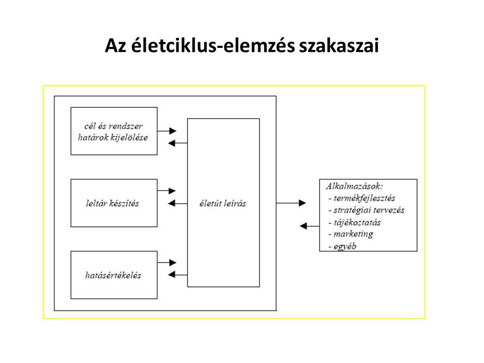 Az életciklus-elemzés szakaszai