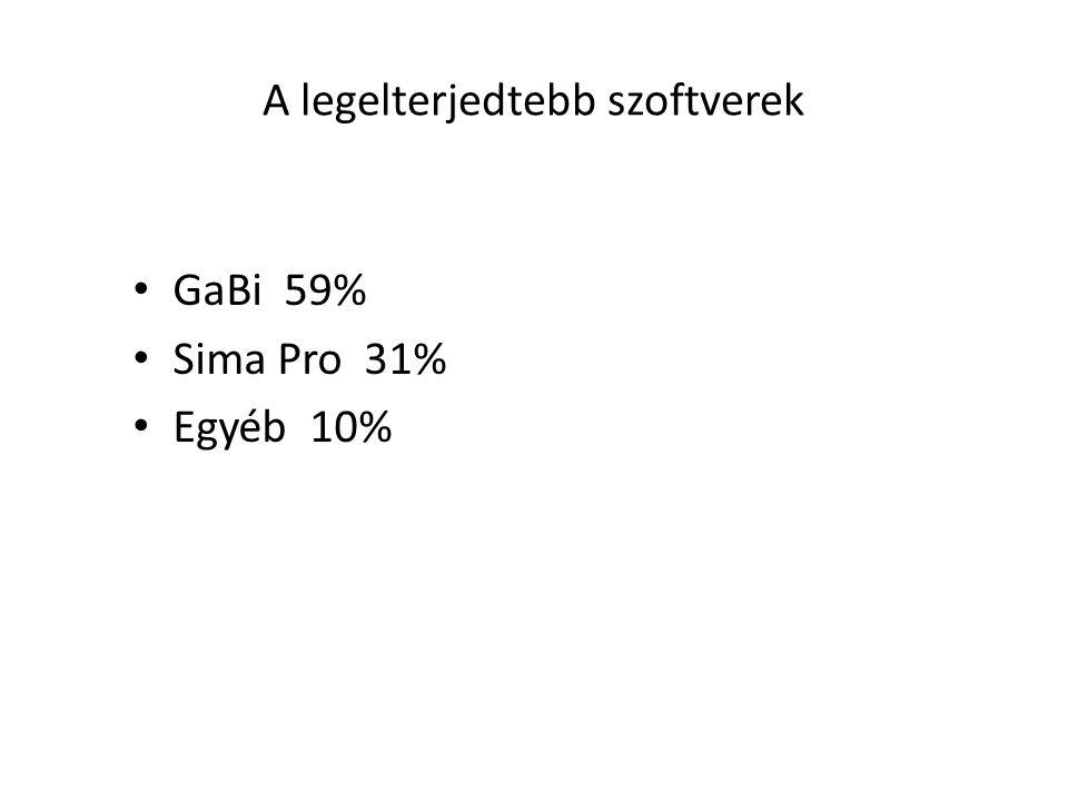 A legelterjedtebb szoftverek GaBi 59% Sima Pro 31% Egyéb 10%