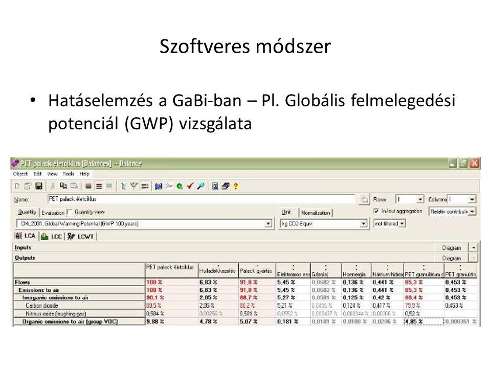 Szoftveres módszer Hatáselemzés a GaBi-ban – Pl. Globális felmelegedési potenciál (GWP) vizsgálata