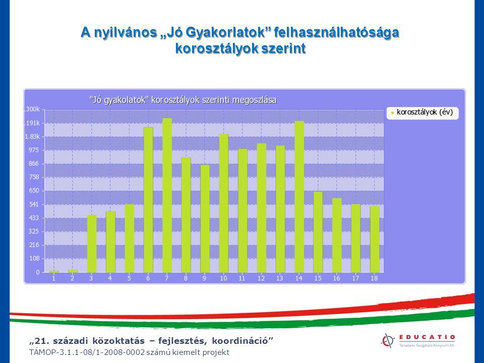 """""""21. századi közoktatás – fejlesztés, koordináció"""" TÁMOP-3.1.1-08/1-2008-0002 számú kiemelt projekt A nyilvános """"Jó Gyakorlatok"""" felhasználhatósága ko"""