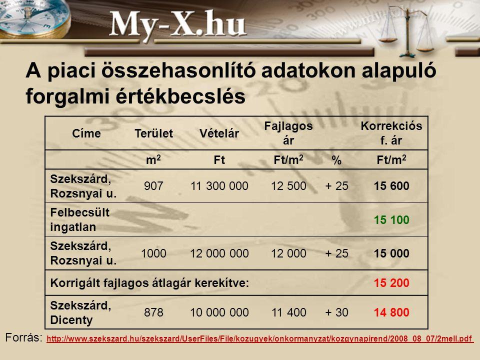 CímeTerületVételár Fajlagos ár Korrekciós f. ár m2m2 FtFt/m 2 % Szekszárd, Rozsnyai u.