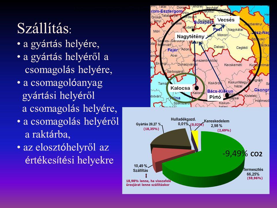 term é k sz é nl á bnyoma= = Bevitt adat (t ö meg/egys é g/kWh/km) × Emisszi ó s t é nyező (*CO2 emisszi ó /egys é g)