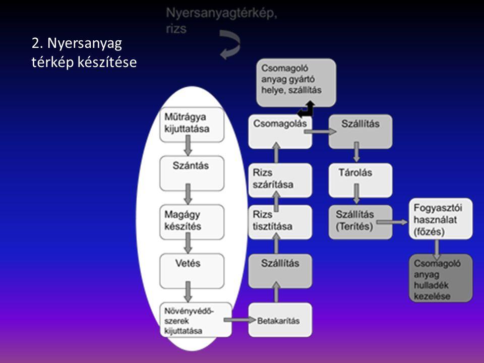 2. Nyersanyag térkép készítése