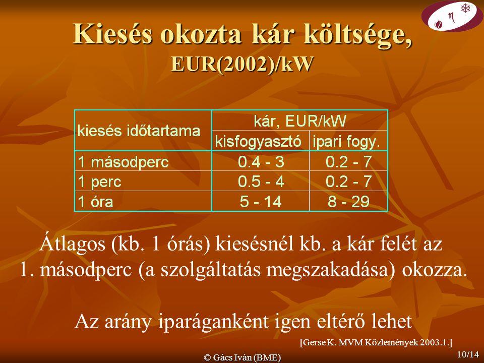 © Gács Iván (BME) 10/14 Kiesés okozta kár költsége, EUR(2002)/kW Átlagos (kb. 1 órás) kiesésnél kb. a kár felét az 1. másodperc (a szolgáltatás megsza