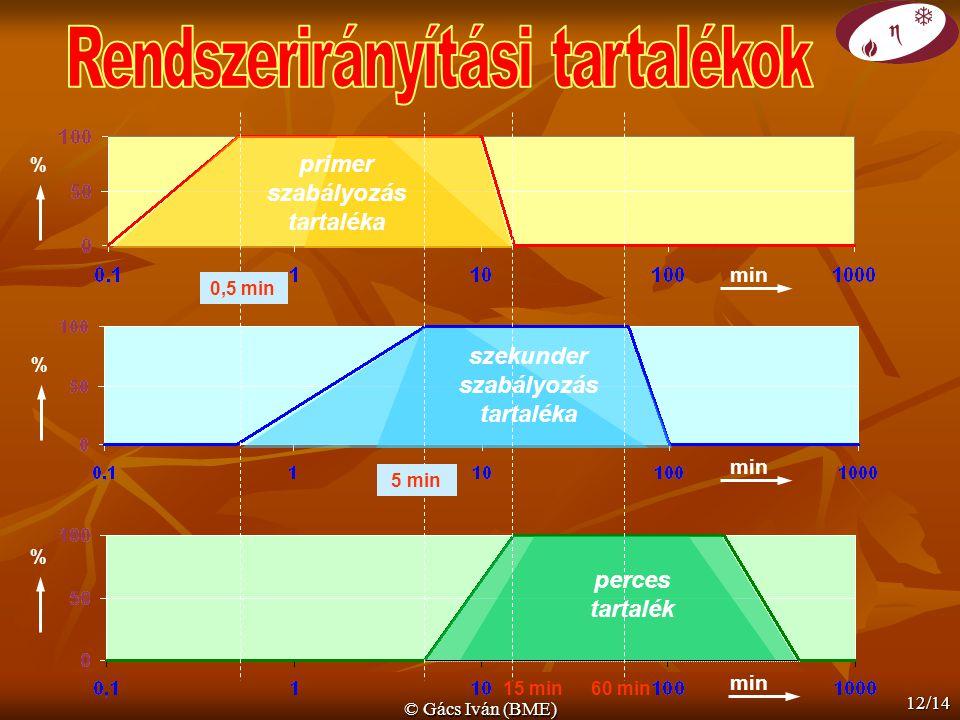 © Gács Iván (BME) 12/14 min 0,5 min 5 min 15 min % % % 60 min primer szabályozás tartaléka szekunder szabályozás tartaléka perces tartalék