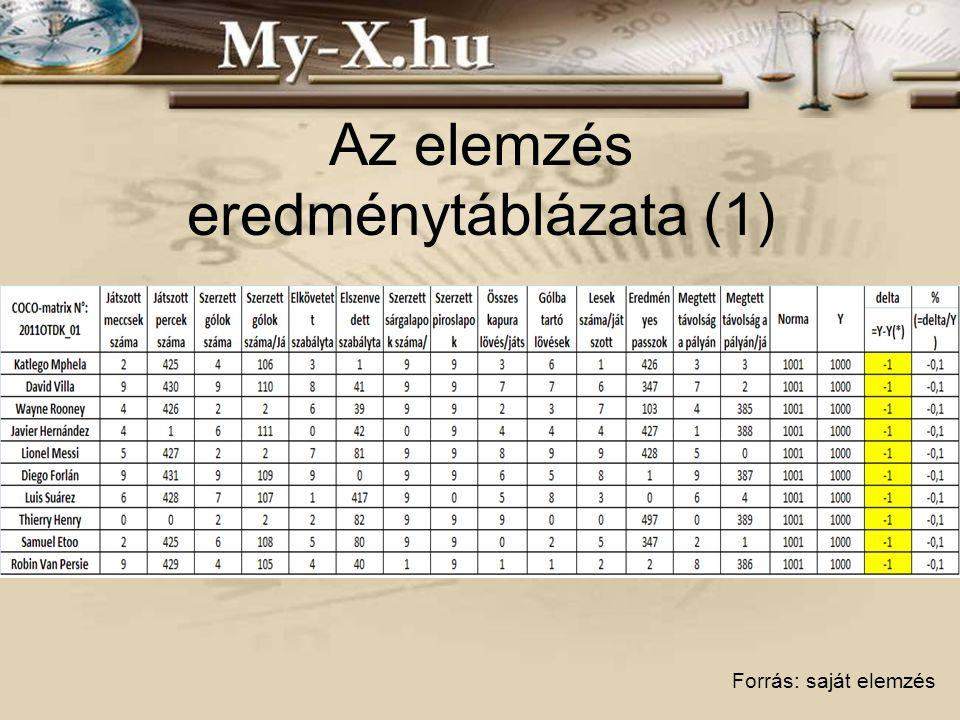 Az elemzés eredménytáblázata (1) Forrás: saját elemzés
