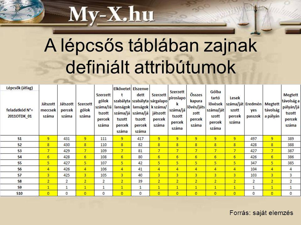 A lépcsős táblában zajnak definiált attribútumok Forrás: saját elemzés