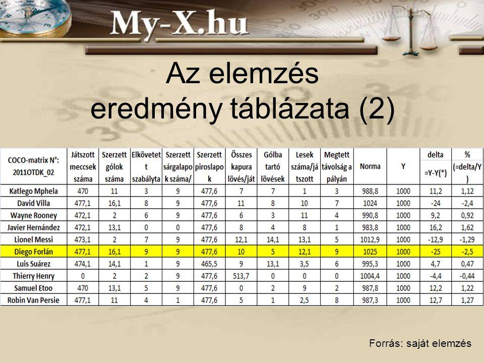 Az elemzés eredmény táblázata (2) Forrás: saját elemzés