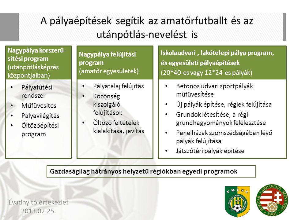 A pályaépítések segítik az amatőrfutballt és az utánpótlás-nevelést is Nagypálya korszerű- sítési program (utánpótlásképzés központjaiban) Pályafűtési