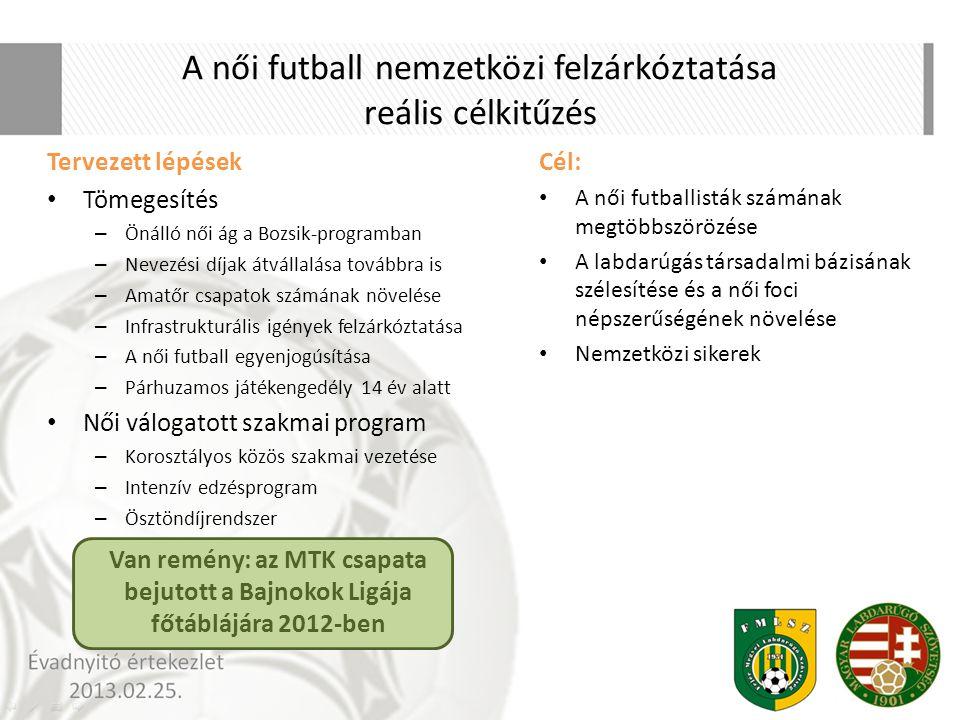 A női futball nemzetközi felzárkóztatása reális célkitűzés Cél: A női futballisták számának megtöbbszörözése A labdarúgás társadalmi bázisának szélesí