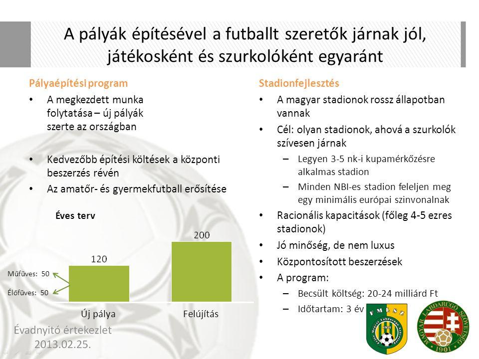 A pályák építésével a futballt szeretők járnak jól, játékosként és szurkolóként egyaránt Pályaépítési program A megkezdett munka folytatása – új pályá
