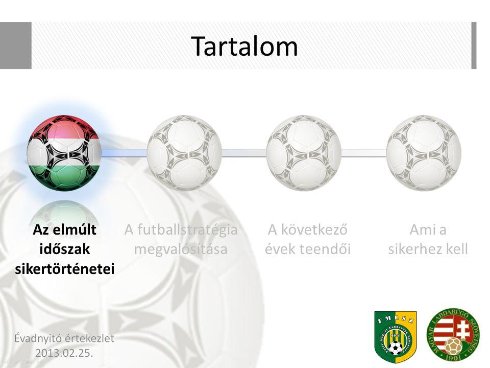 Évadnyitó értekezlet 2013.02.25. Tartalom A futballstratégia megvalósítása A következő évek teendői Az elmúlt időszak sikertörténetei Ami a sikerhez k