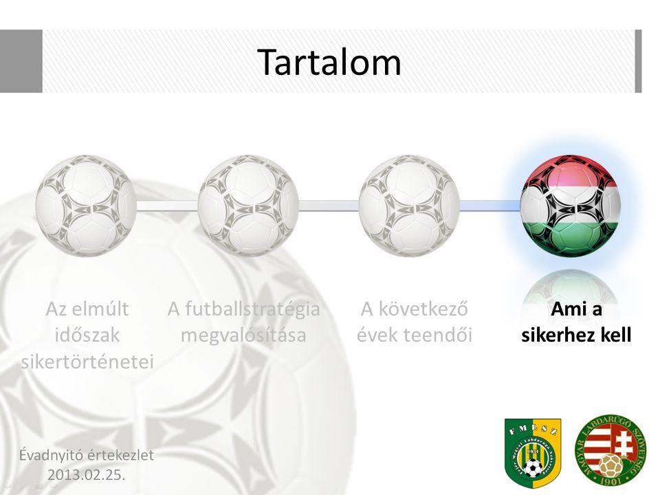 Tartalom A futballstratégia megvalósítása A következő évek teendői Ami a sikerhez kell Az elmúlt időszak sikertörténetei