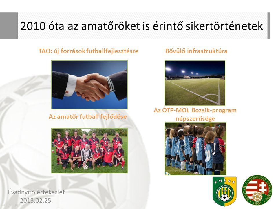 2010 óta az amatőröket is érintő sikertörténetek Az OTP-MOL Bozsik-program népszerűsége Bővülő infrastruktúra Az amatőr futball fejlődése TAO: új forr