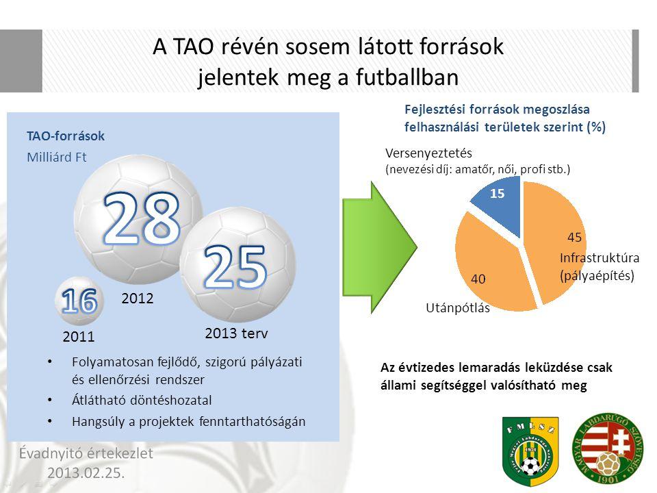 A TAO révén sosem látott források jelentek meg a futballban Folyamatosan fejlődő, szigorú pályázati és ellenőrzési rendszer Átlátható döntéshozatal Ha