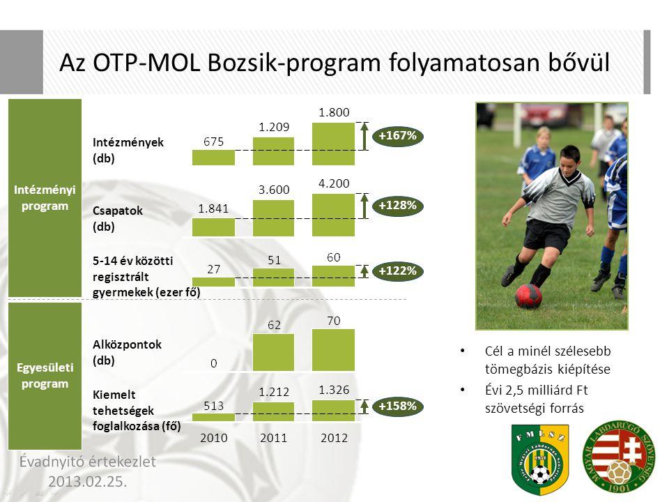 Az OTP-MOL Bozsik-program folyamatosan bővül Intézményi program 1.209 1.800 +167% 3.600 4.200 +128% 1.841 +122% 2010 1.326 +158% 20122011 1.212 Intézm