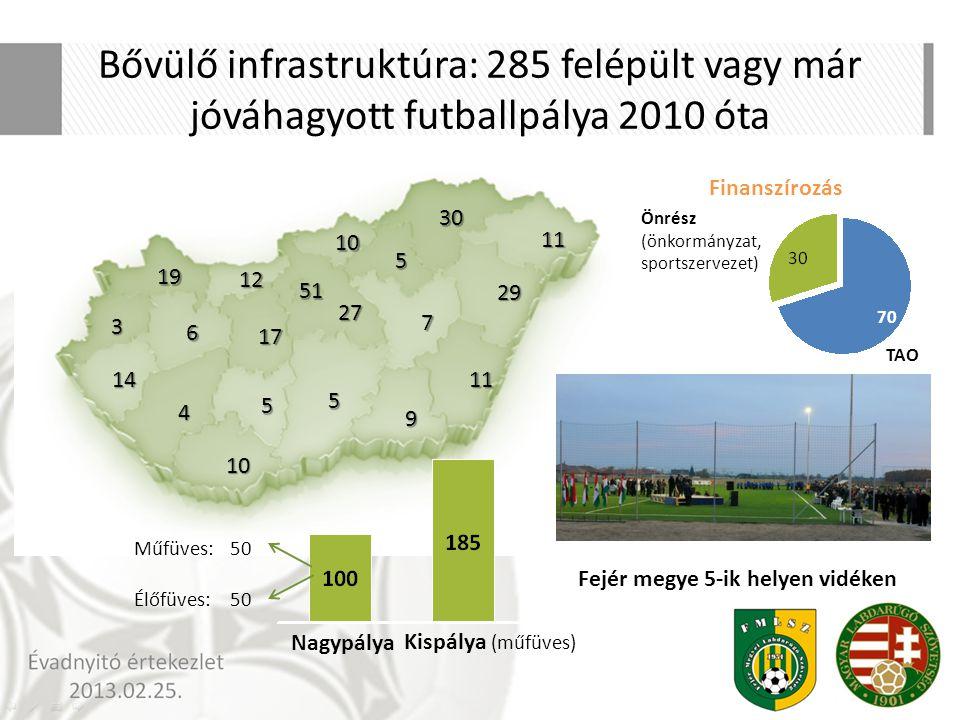 Bővülő infrastruktúra: 285 felépült vagy már jóváhagyott futballpálya 2010 óta Finanszírozás Önrész (önkormányzat, sportszervezet) TAO 70 Kispálya (mű