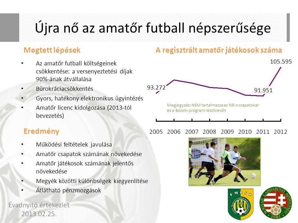 Újra nő az amatőr futball népszerűsége A regisztrált amatőr játékosok száma 91.951 105.595 93.272 Az amatőr futball költségeinek csökkentése: a versen