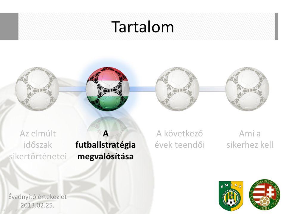 Tartalom Az elmúlt időszak sikertörténetei A futballstratégia megvalósítása A következő évek teendői Ami a sikerhez kell