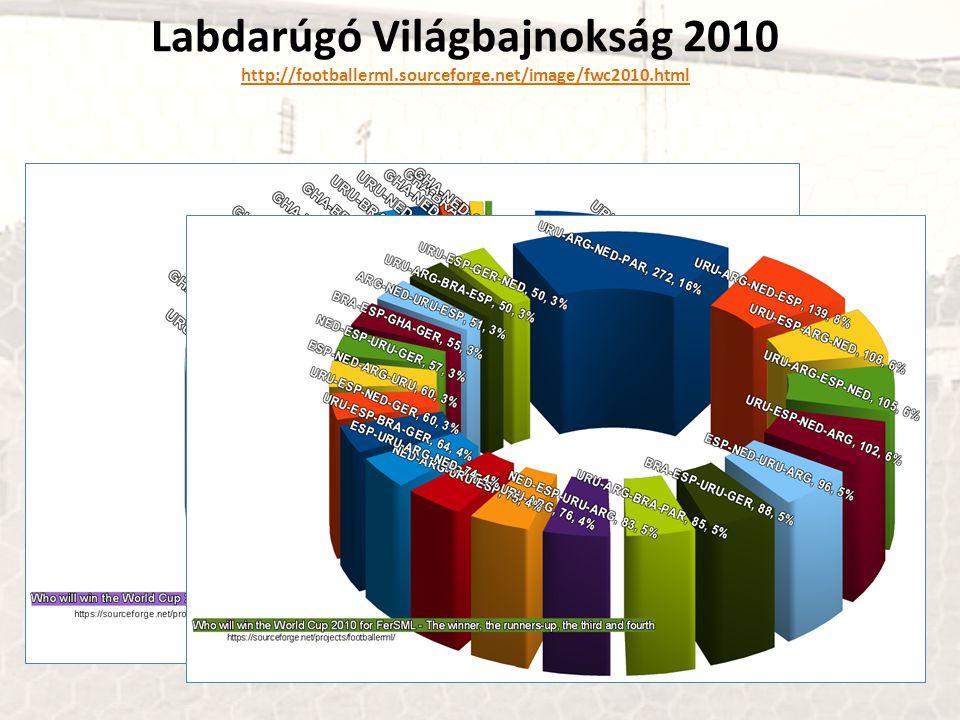 Labdarúgó Világbajnokság 2010 http://footballerml.sourceforge.net/image/fwc2010.html http://footballerml.sourceforge.net/image/fwc2010.html