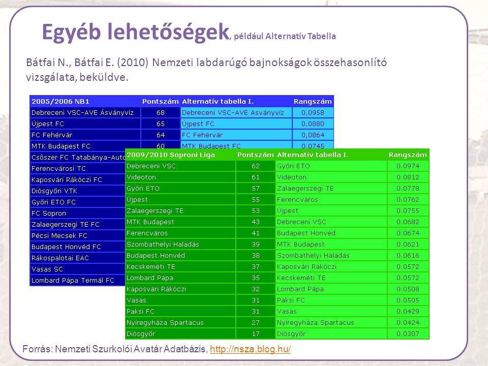 Egyéb lehetőségek, például Alternatív Tabella Bátfai N., Bátfai E. (2010) Nemzeti labdarúgó bajnokságok összehasonlító vizsgálata, beküldve. Forrás: N