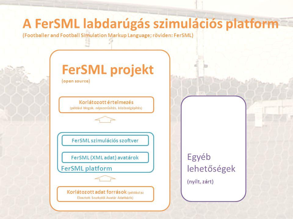 Korlátozott értelmezés (például blogok, népszerűsítés, közösségépítés) Korlátozott adat források (például az Elosztott Szurkolói Avatár Adatbázis) FerSML projekt (open source) FerSML szimulációs szoftver FerSML (XML adat) avatárok FerSML platform Egyéb lehetőségek (nyílt, zárt) A FerSML labdarúgás szimulációs platform (Footballer and Football Simulation Markup Language; röviden: FerSML)