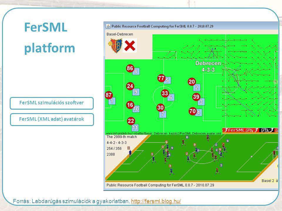 FerSML szimulációs szoftver FerSML (XML adat) avatárok FerSML platform Forrás: Labdarúgás szimulációk a gyakorlatban, http://fersml.blog.hu/http://fer