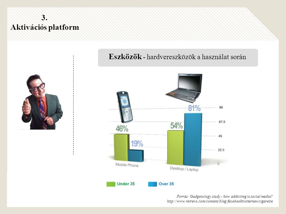 Forrás: Gadgetology study - how addicting is social media.
