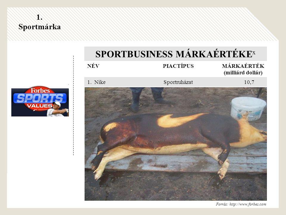 1. Sportmárka SPORTBUSINESS MÁRKAÉRTÉKE x NÉV PIACTÍPUS MÁRKAÉRTÉK (milliárd dollár) 1.