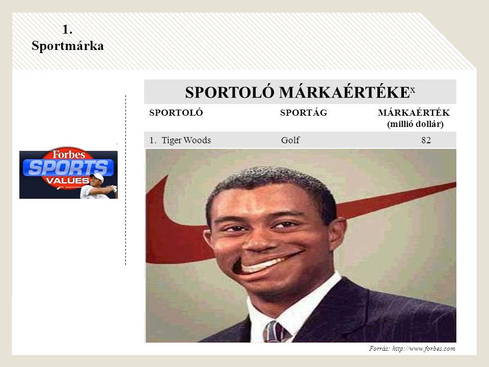 SPORTOLÓ MÁRKAÉRTÉKE x SPORTOLÓ SPORTÁG MÁRKAÉRTÉK (millió dollár) 1.