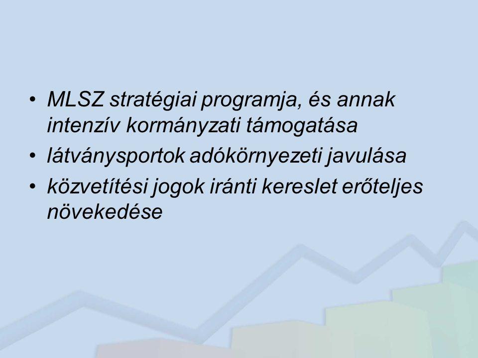 MLSZ stratégiai programja, és annak intenzív kormányzati támogatása látványsportok adókörnyezeti javulása közvetítési jogok iránti kereslet erőteljes növekedése