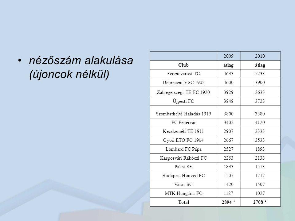 nézőszám alakulása (újoncok nélkül) 20092010 Clubátlag Ferencvárosi TC46335233 Debreceni VSC 190246003900 Zalaegerszegi TE FC 192039292633 Újpesti FC38483723 Szombathelyi Haladás 191938003580 FC Fehérvár34024120 Kecskeméti TE 191129072333 Györi ETO FC 190426672533 Lombard FC Pápa25271893 Kasposvári Rákóczi FC22532133 Paksi SE18331573 Budapest Honvéd FC15071717 Vasas SC14201507 MTK Hungária FC11871027 Total2894 *2708 *