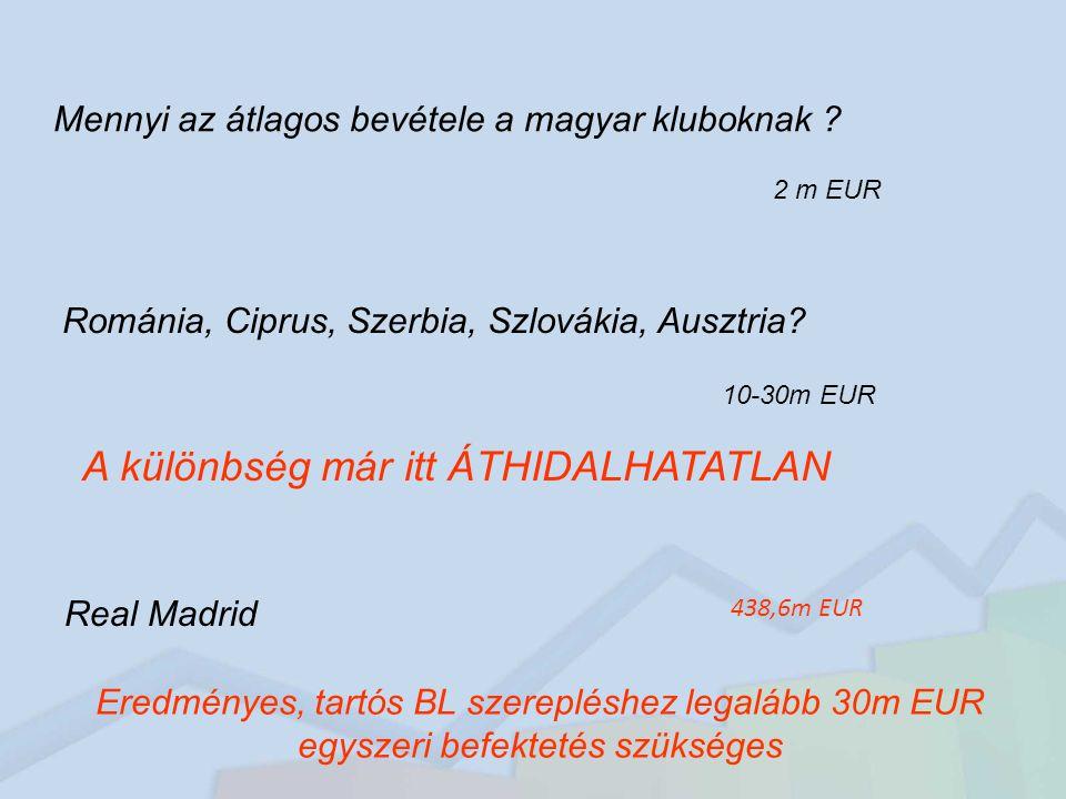 Mennyi az átlagos bevétele a magyar kluboknak .