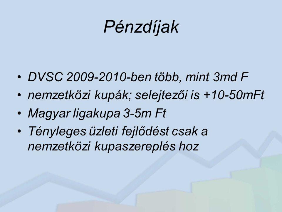 Pénzdíjak DVSC 2009-2010-ben több, mint 3md F nemzetközi kupák; selejtezői is +10-50mFt Magyar ligakupa 3-5m Ft Tényleges üzleti fejlődést csak a nemzetközi kupaszereplés hoz