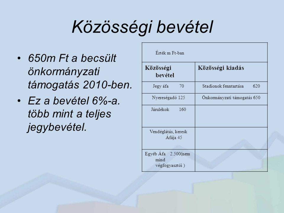 Közösségi bevétel 650m Ft a becsült önkormányzati támogatás 2010-ben.